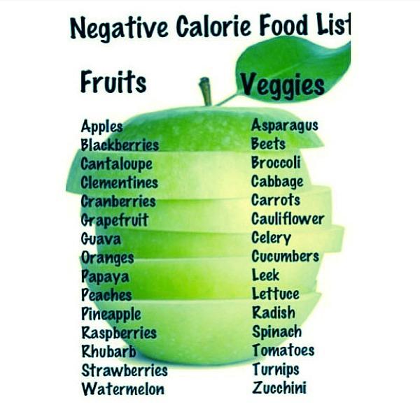 Catabolic Food List