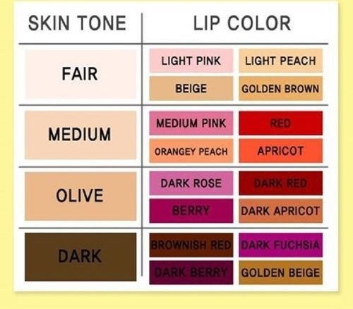 Find the right lip color for your skin tone trusper - How to know what colors match ...